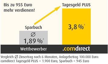 Comdirect Tagesgeld Vergleich Sparbuch